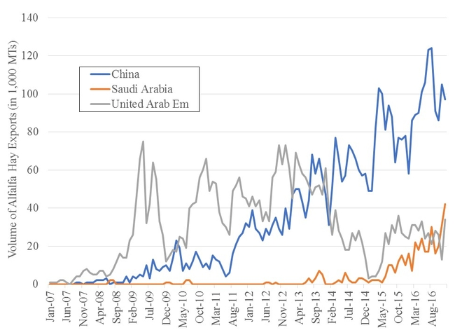 Growth in US Alfalfa Exports to China, UAE, Saudi Arabia 2007-2016